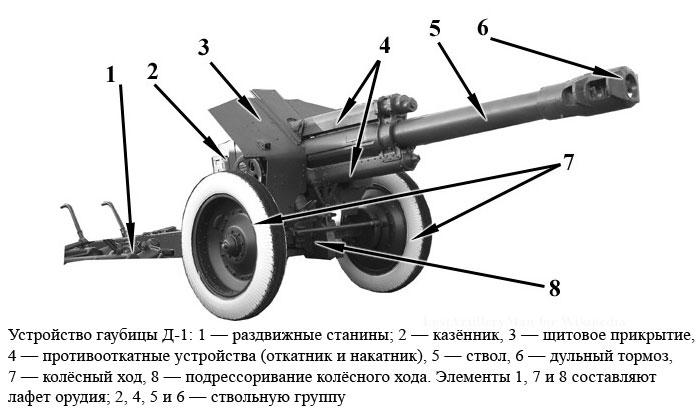 состав ствола гаубицы д30 база аренды