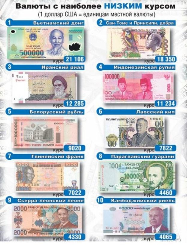 Почему доллар дороже рубля простыми словами 198