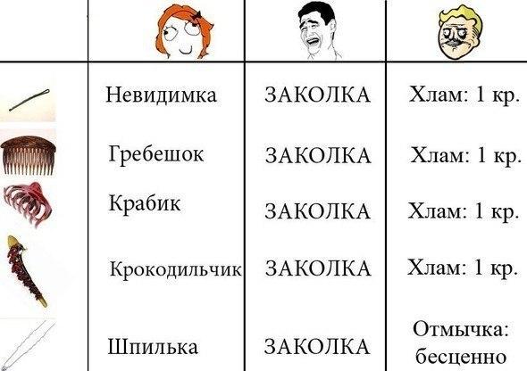На языке женщин, мужчин и Фоллаута