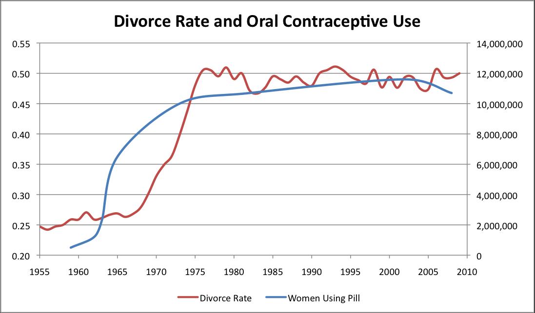essay on rising divorce rates