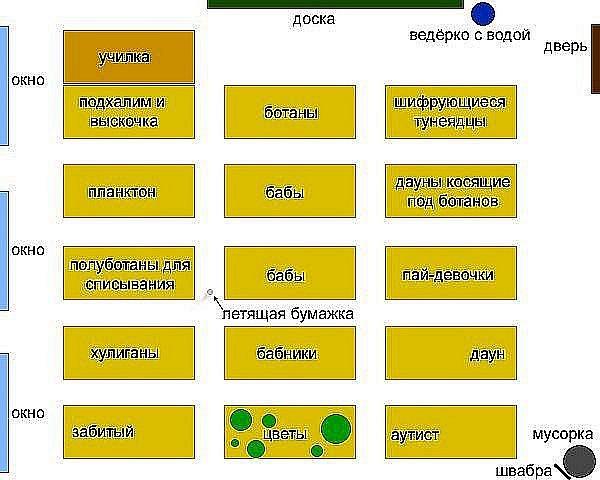 Классификация школьных мест в классе