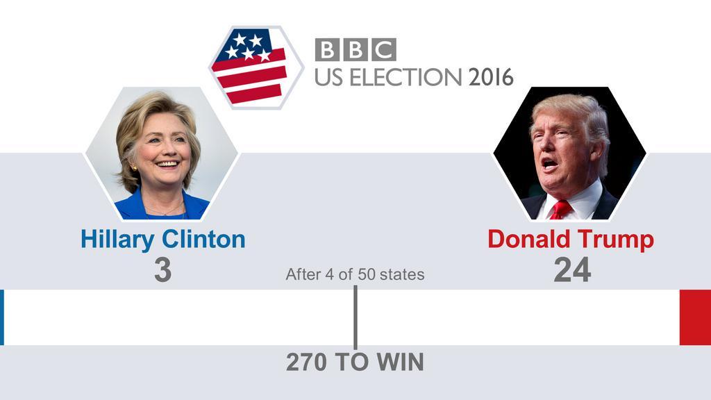 что кто выиграл выборы президента в сша 2016 первую очередь, следует