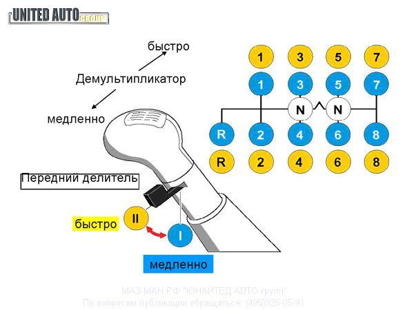 Коробка зф 16 камаз схема переключения передач