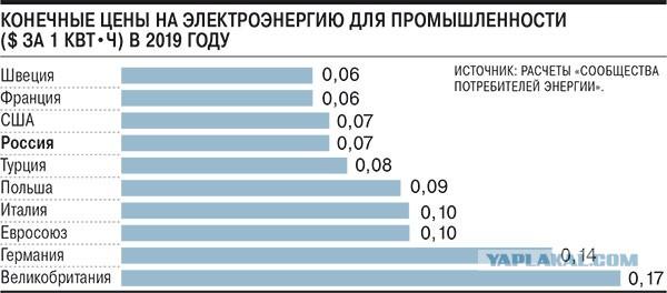 Россия обошла США и догоняет Европу по реальной стоимости электроэнергии