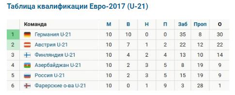 Навеяно поражением сборной России от Катара