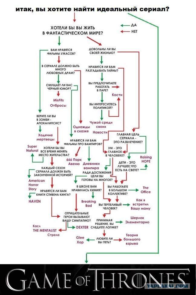 Тест для любителей Игры престолов