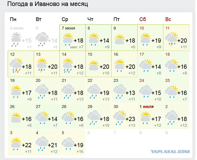 Прогноз погоды в йошкар-оле на 7 дней