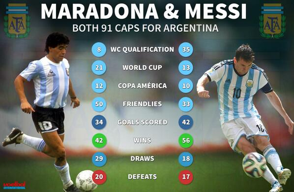 Gallery images and information: maradona and messi 2014