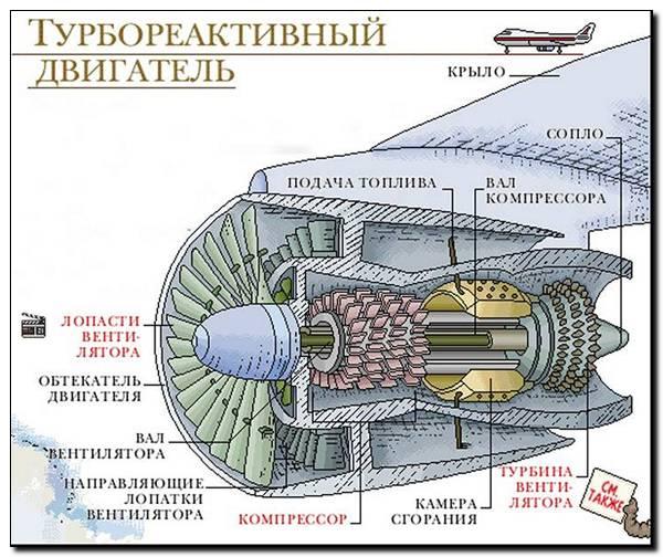 Турбореактивные двигатели как это сделано