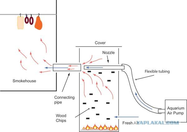 Как правильно сделать дымогенератор