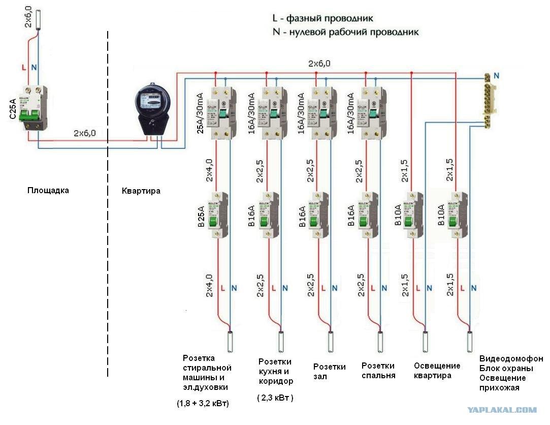 Разводка электропроводки в 2 комнатной квартире схема