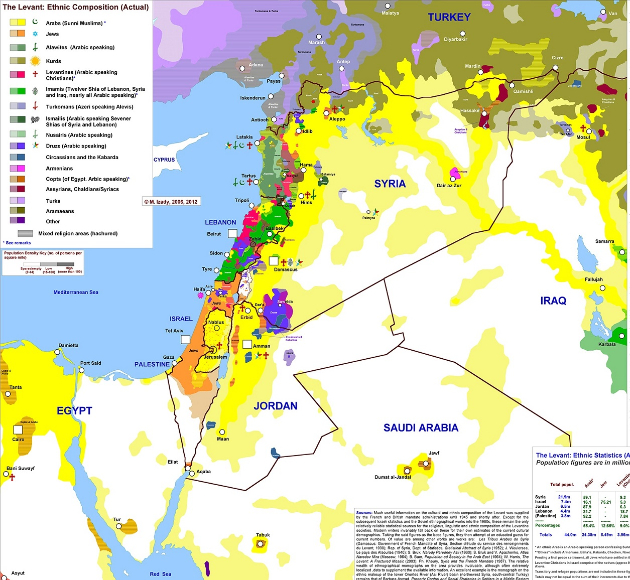 middle east unrest and its impact
