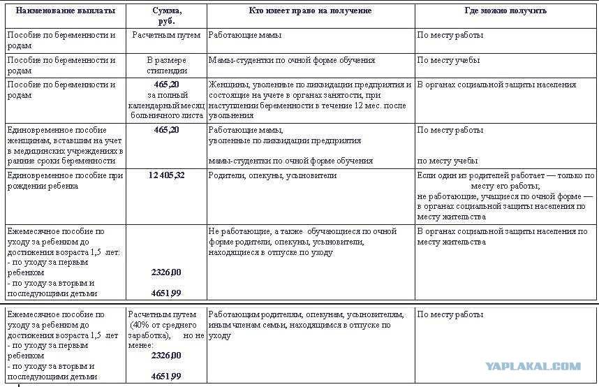 Выплаты беременным на питание 2017 южно-сахалинск 59