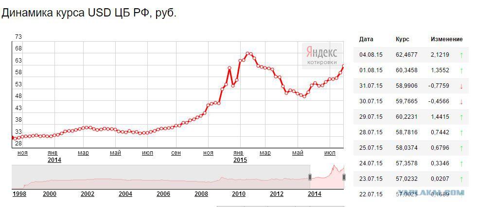 какой курс доллара был в2003 г