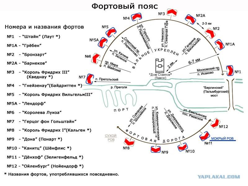 Схема расположения фортов