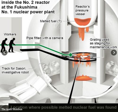 Фукусима: Смерть с косой на 530 Зв/час, или самая страшная ядерная катастрофа продолжается