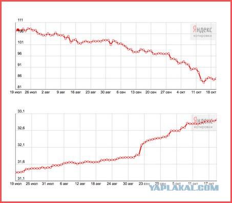 Новости российской экономики одним графиком