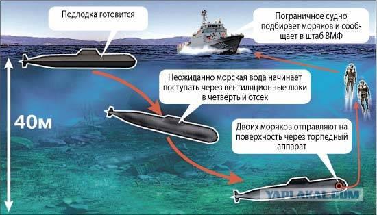 сонник подводная лодка затонувшая в