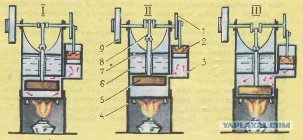 Двигатели стирлинга своими руками