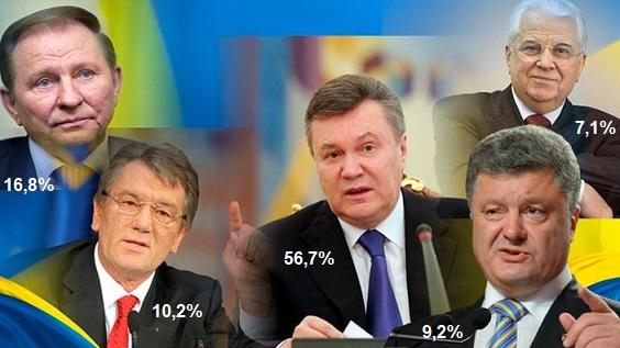 Не смотря ни на что украинцы назвали Януковича лучшим президентом страны