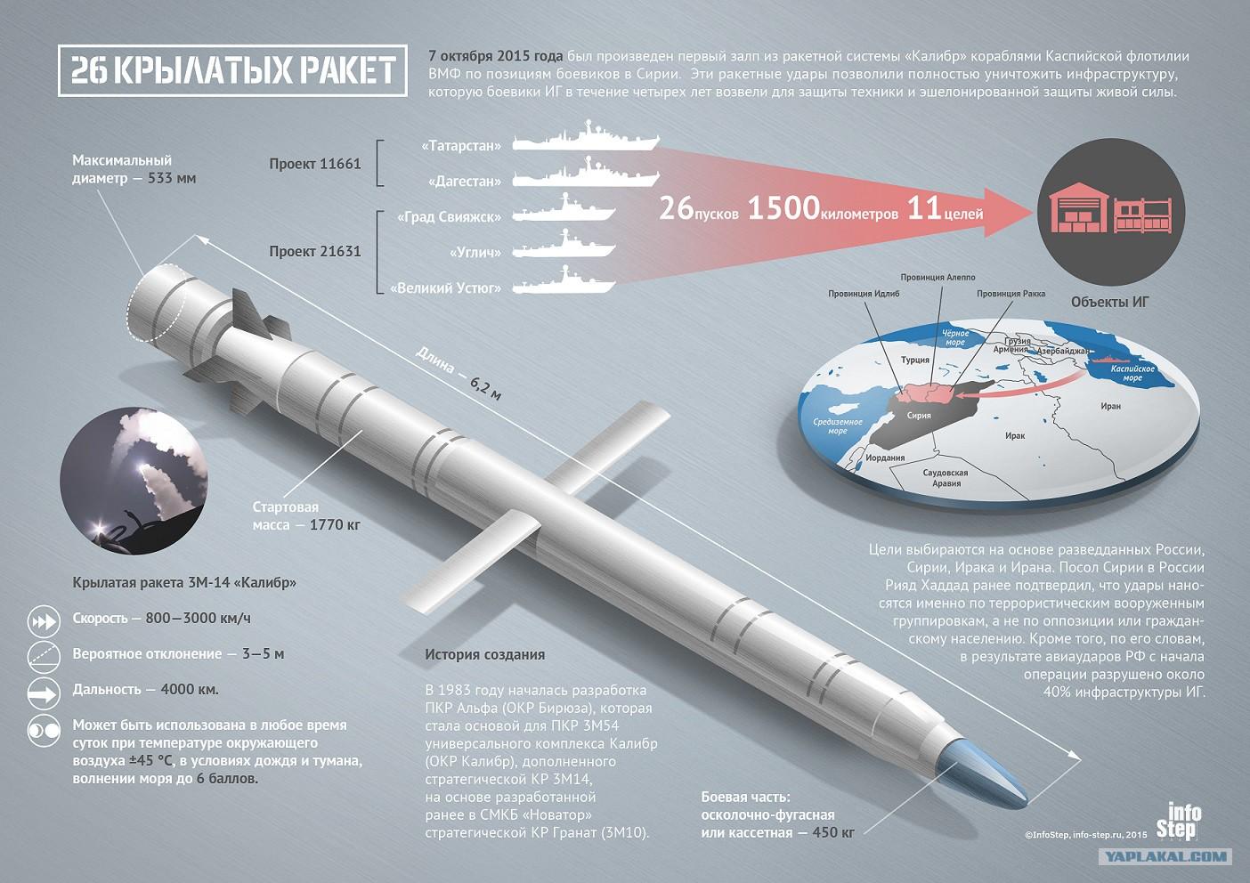 Обе ракеты имеют нормальную аэродинамическую схему, они максимально унифицированы.