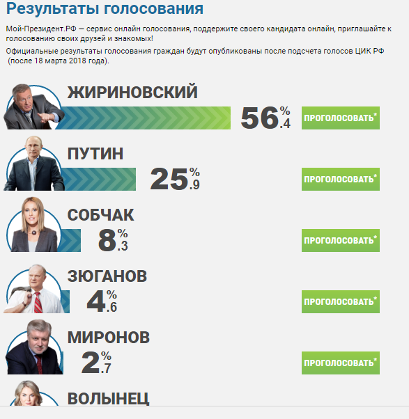 Путин победил на выборах президента России. Хроника ...