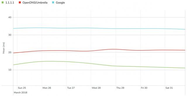 Cloudflare запустила самый быстрый, приватный DNS сервис 1.1.1.1