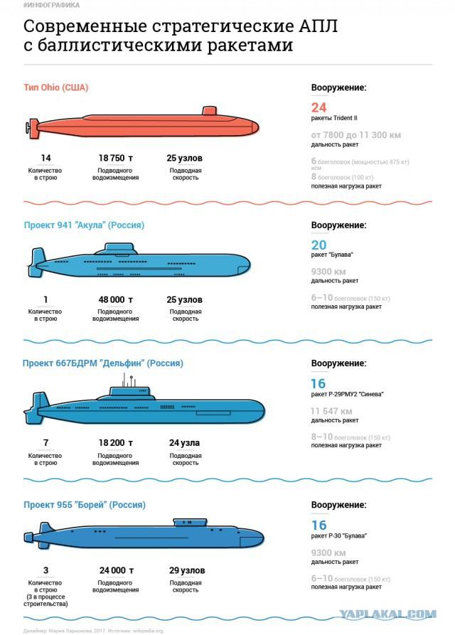 Подводный флот россии количество лодок
