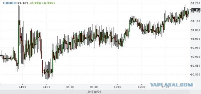 Ну как говорится,неделя начинается уверенным прорывом! Курс Евро пробил 91.2 и уверенно идет вверх. Доллар не отстает,кстати...