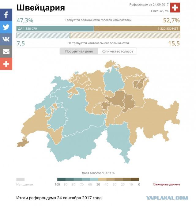 Швейцарцы отклонили пенсионную реформу и НДС на референдуме