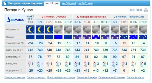 фактическая погода томск как чувствуется