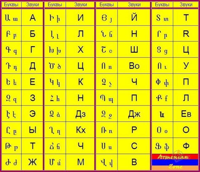 специалистов переводчик с армянского на русский онлайн дыханием необходимо делать