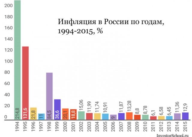 жизни ситуации, какая в россии инфляция электропроводки хрущевке своими