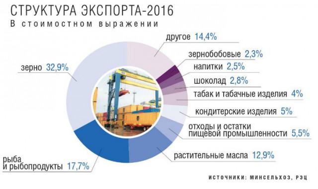 Экспорт продукции АПК превысил 20 млрд. долларов по итогам 2017 года, сообщил представитель Министерства сельского хозяйства