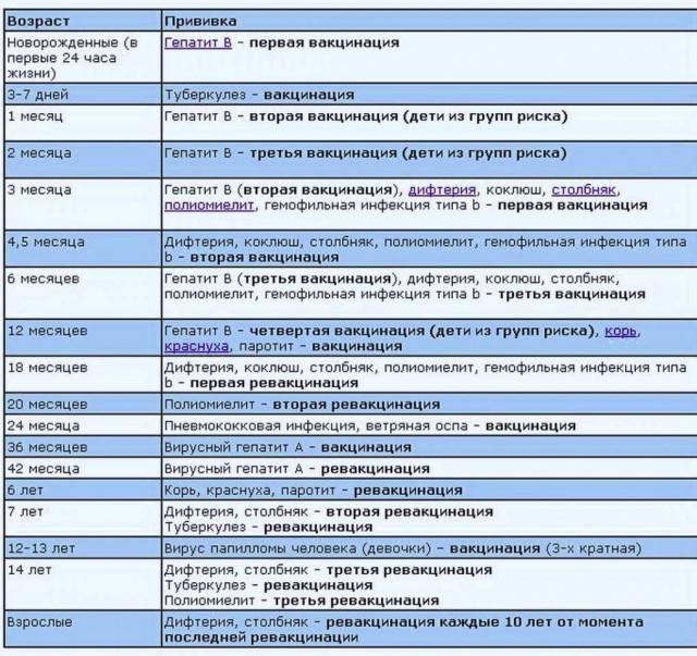 Прививка пентаксим через сколько делать