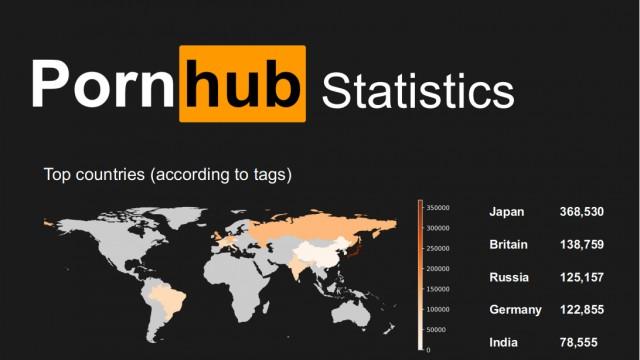 Провели анализ 8,5 миллионов порно-роликов...