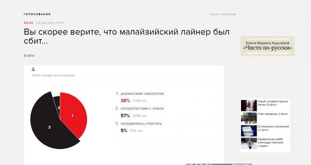 """На сайте """"Эхо Москвы"""" объявлено голосование"""