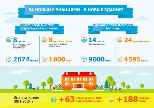 В Москве построили школу мечты