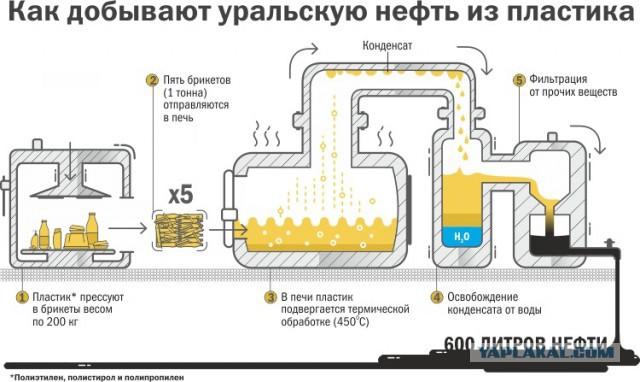 Изготовление бензина своим руками