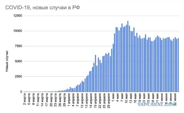Путин заявил об уверенном выходе России из пандемии коронавируса