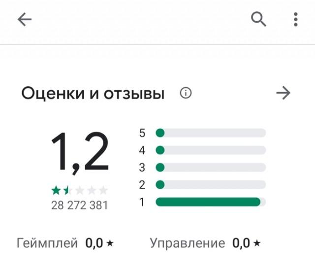 Рейтинг TikTok в настоящий момент...
