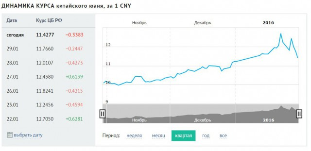 купить юани дешево во владивостоке Турция: все городе