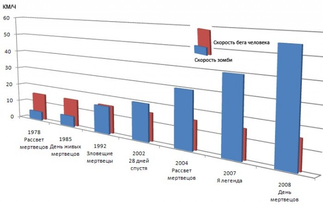 Проблема возрастания скорости зомби