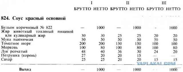 Сборник Рецептур 1982 Скачать