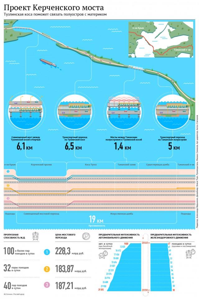Ротенберг будет строить мост в Крым