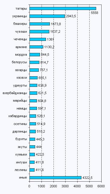 всего этой где проживает более молодое население в россии синтетическое термобелье только