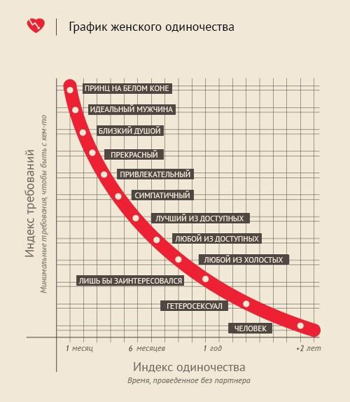 График женского одиночества