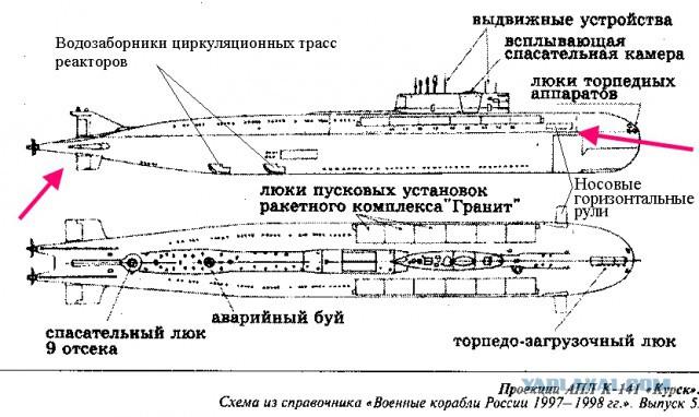 тех. характеристики на подводную лодку курск