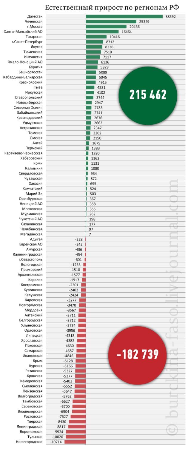 Естественный прирост населения РФ 2014-2015
