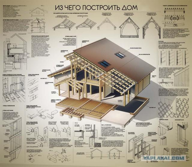 Из чего строить дом? Опрос архитектора.